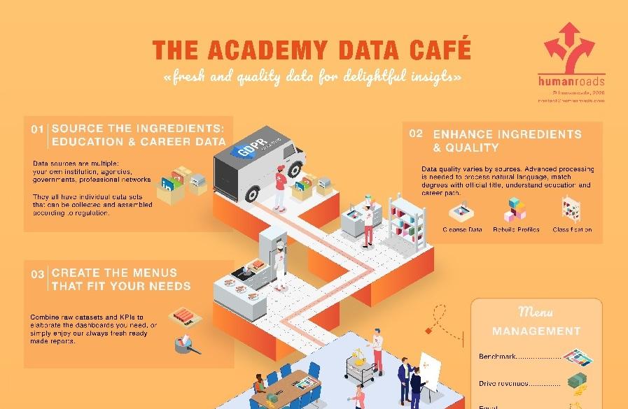 The academy data café